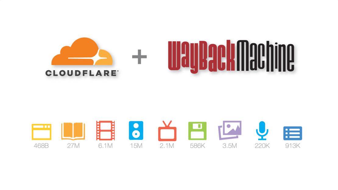 Cloudflare + Wayback Machine