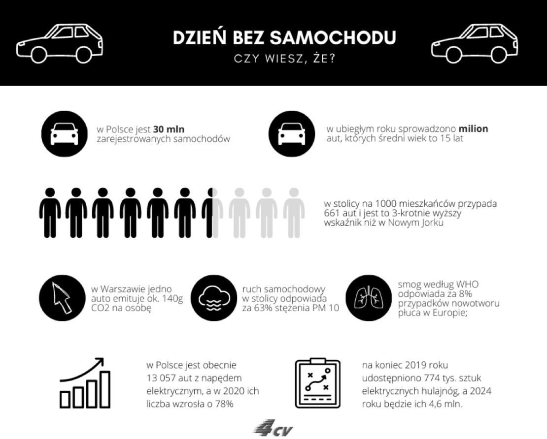 Dzień bez samochodu 2020 (22 września 2020 r.) - infografika