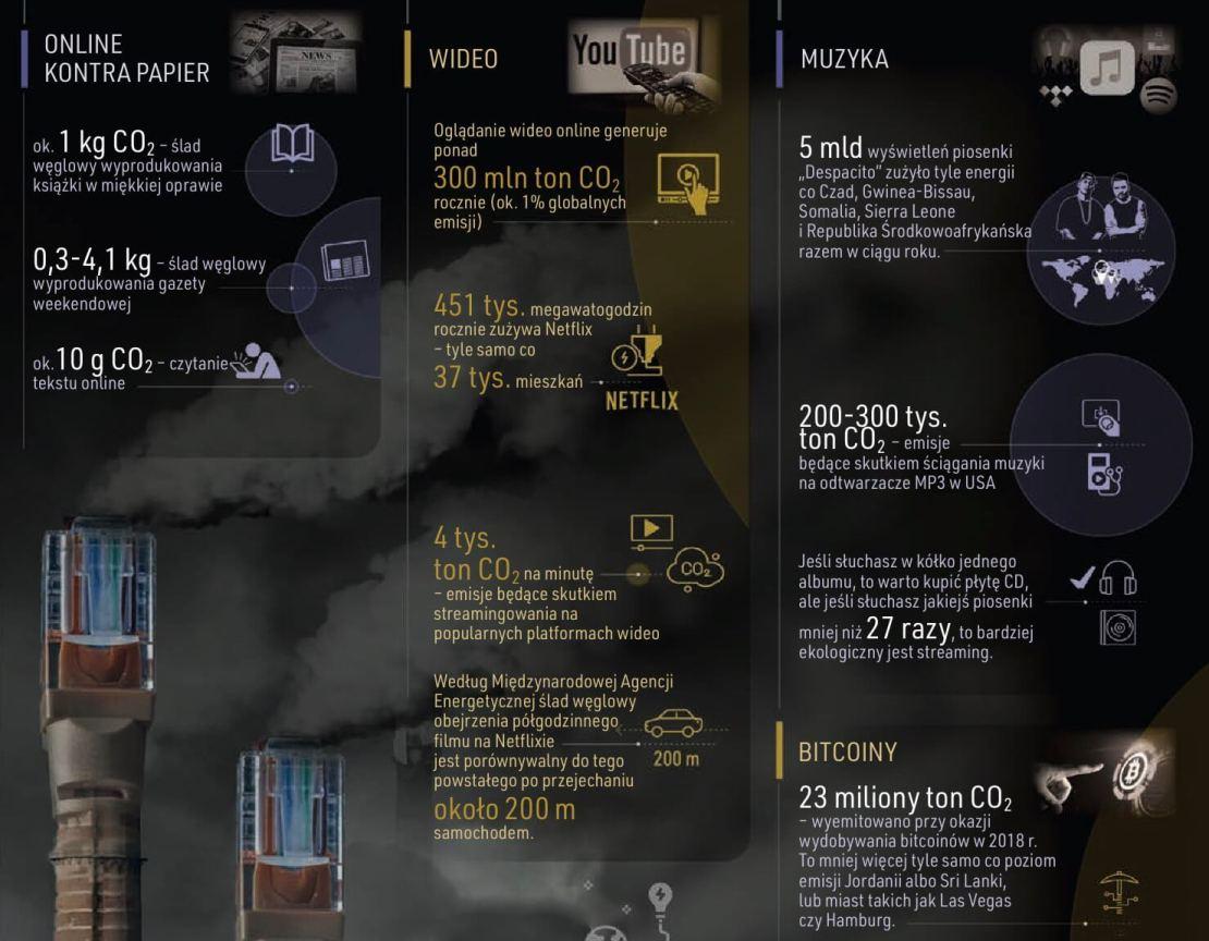 Emisje CO₂ przez usługi online