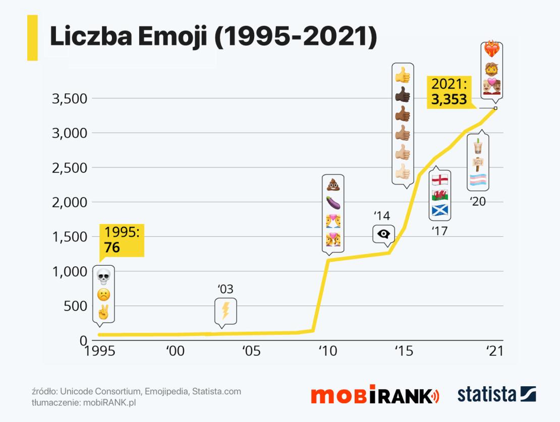 Wzrost liczby Emoji od 1995 do 2021 roku