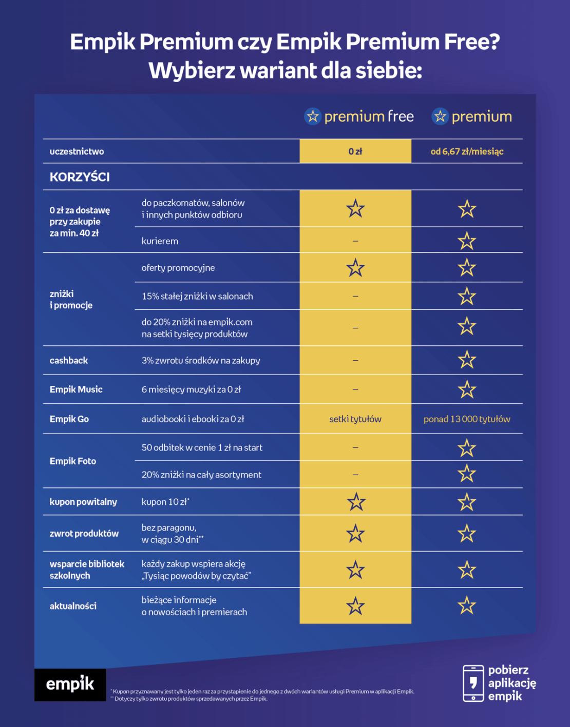 Porównanie pakietów Empik Premium Free (bezpłatny) z Empik Premium (płatny)