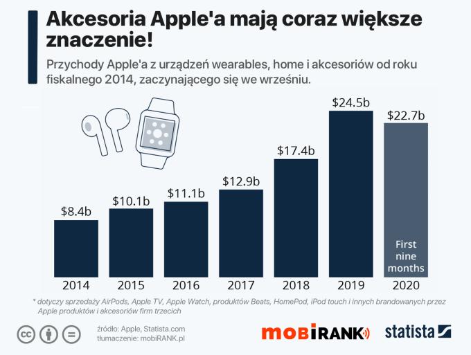 Przychody firmy Apple z akcesoriów od września  2014 do września 2020 r.