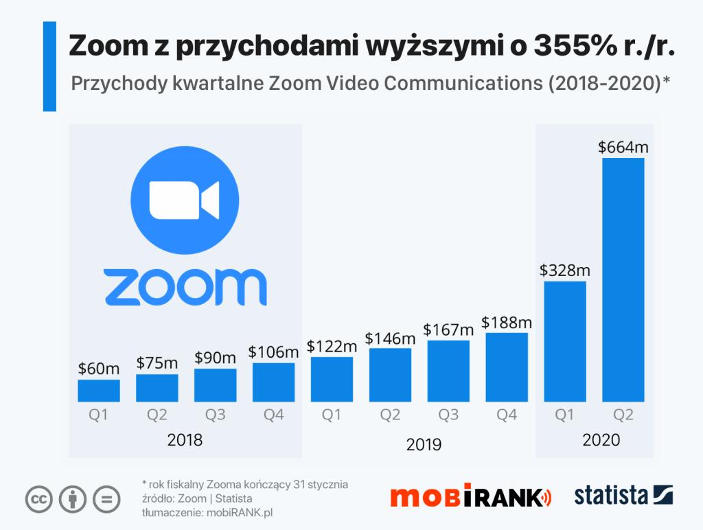 Przychody komunikatora Zoom od 1Q 2018 do 2Q 2020