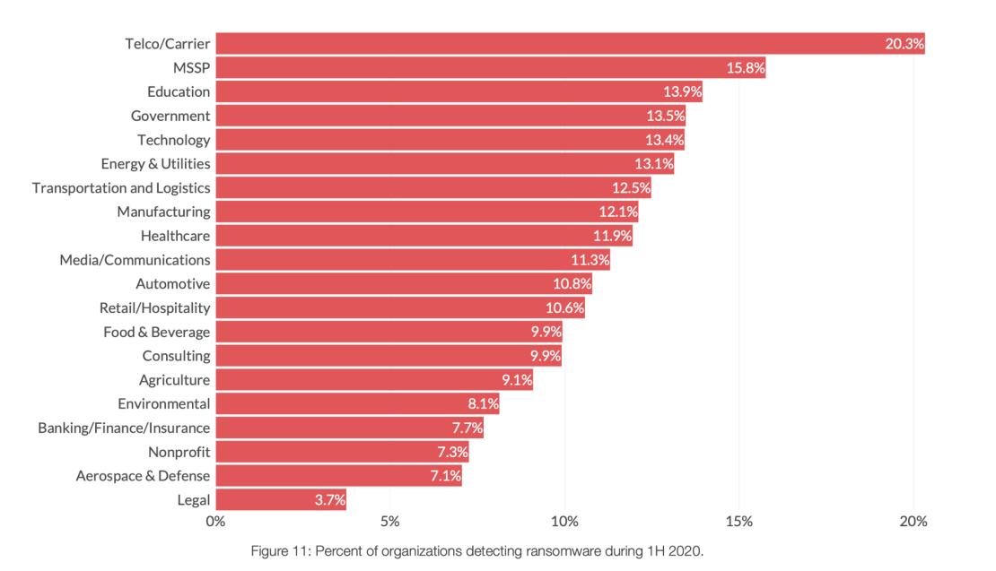 Odsetek organizacji wykrywających oprogramowanie ransomware w pierwszej połowie 2020 r.