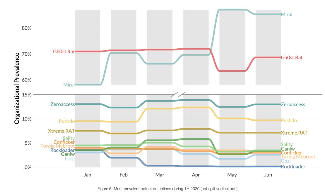 Większość wykrytych botnetów w pierwszej połowie 2020 r. (Bez podziału osi pionowej).