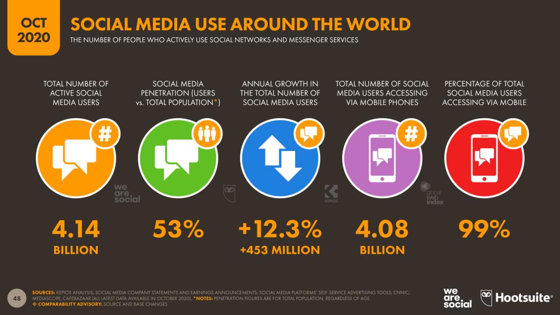 Social media na świecie - statystyki 3Q 2020 r.