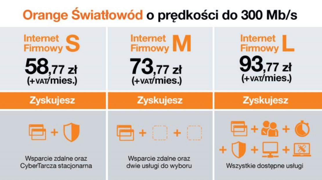 Porównanie pakietów S, M i L internetu światłowodowego dla firm w Orange (paź 2020)