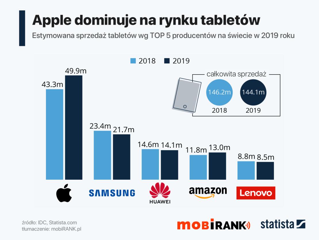 TOP 5 producentów tabletów wg sprzedaży w 2019 roku