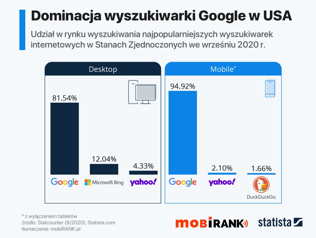 Udział wyszukiwarek w USA – w podziale na desktop i mobile (wrzesień 2020 r.)