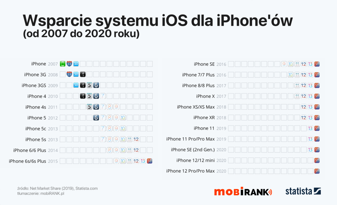 Wsparcie wersji systemu iOS dla modeli iPhone'ów od 2007 do 2020 r.