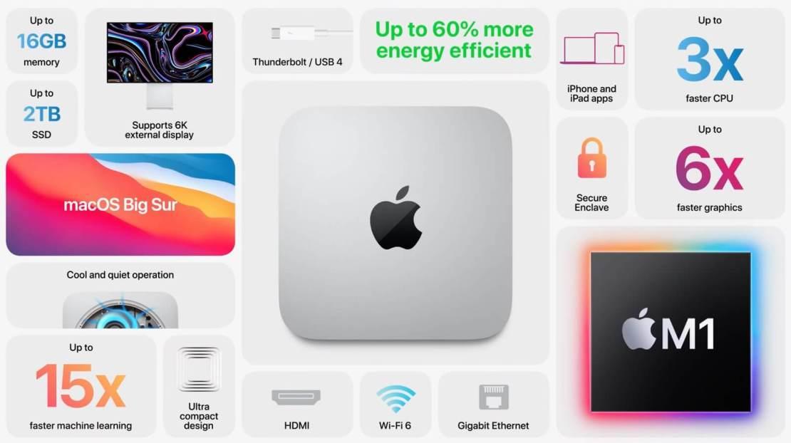Mac mini z M1 (2020) - najważniejsze informacje