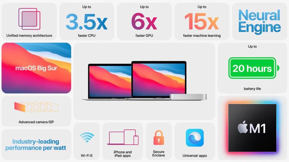 macOS 11 Big Sur - najważniejsze informacje