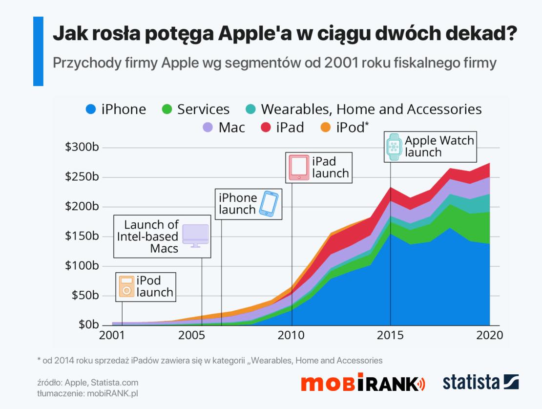 Przychody Apple od 2001 do 2020 roku fiskalnego firmy