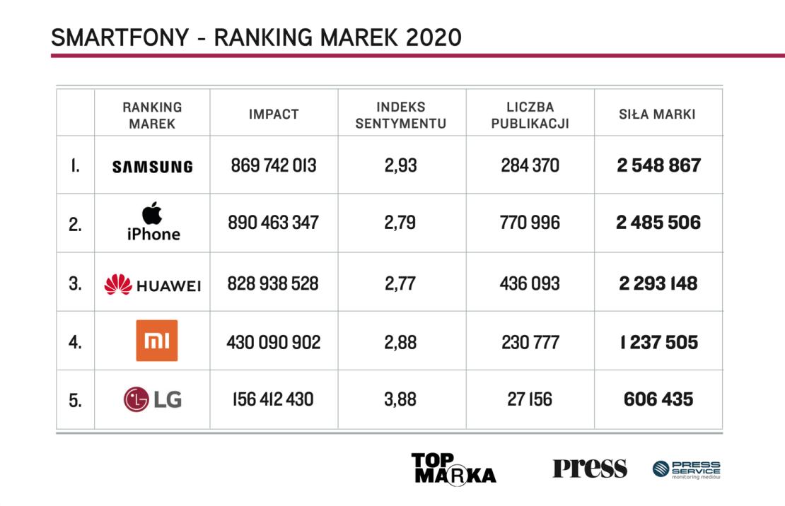 Ranking najlepszych marek smartfonów w Polsce (TOP Marka 2020)