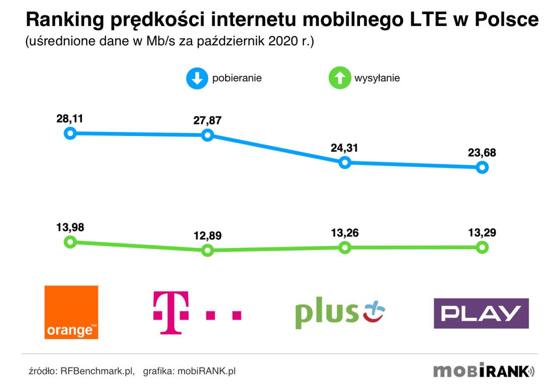 Ranking prędkości internetu mobilnego 4G/LTE polskich operatorów komórkowych (październik 2020 r.)