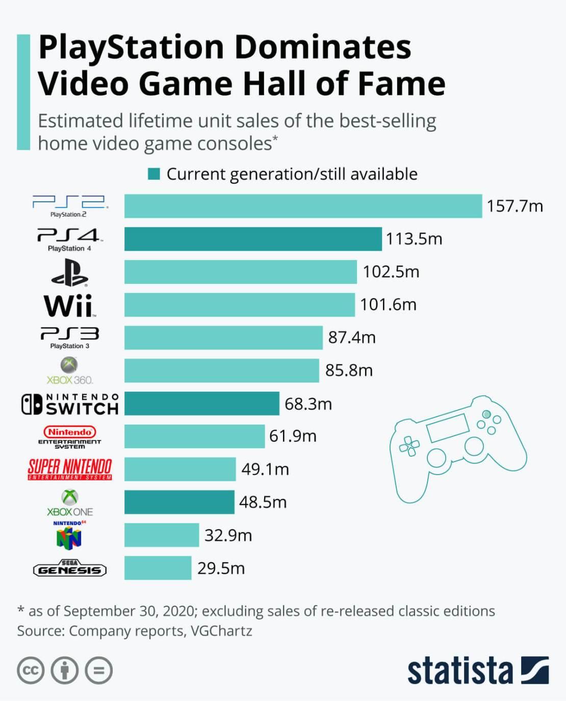 TOP 12 konsol do gier na świecie -całkowita sprzedaż do 30 września 2020 r.