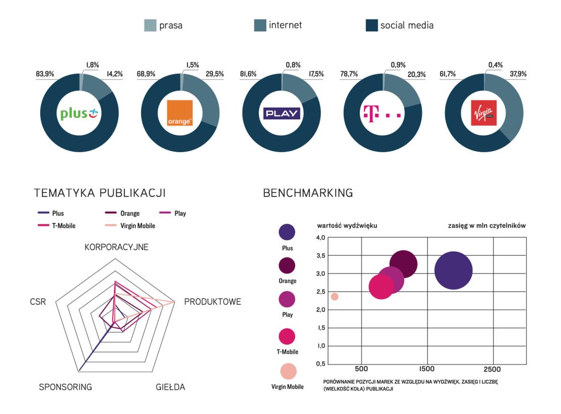 TOP Marka 2020 PL - telekomunikacja