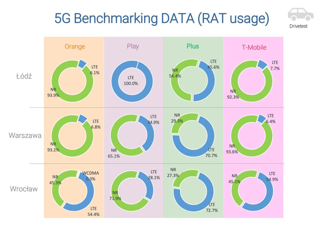 5G Benchmarking Data (RAT usage) Polska 2020