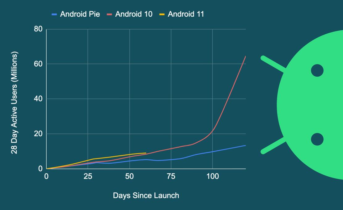 Szybkość adopcji kolejnych wersji systemu Android vs. Android 11