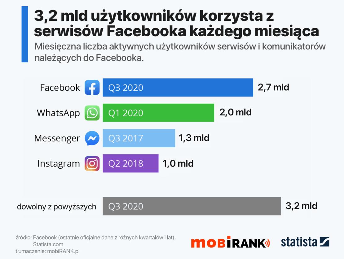 Miesięczna liczba aktywnych użytkowników serwisów i komunikatorów należących do Facebooka.