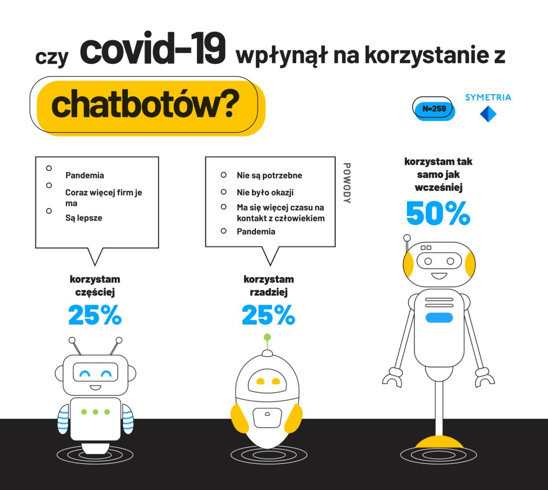 Czy COVID-19 wpłynął na korzystanie z chatbotów w Polsce (2020)