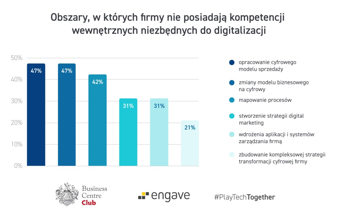 Obszary, w których firmy nie posiają kompetencji wewnętrznych niezbędnych do digitalizacji