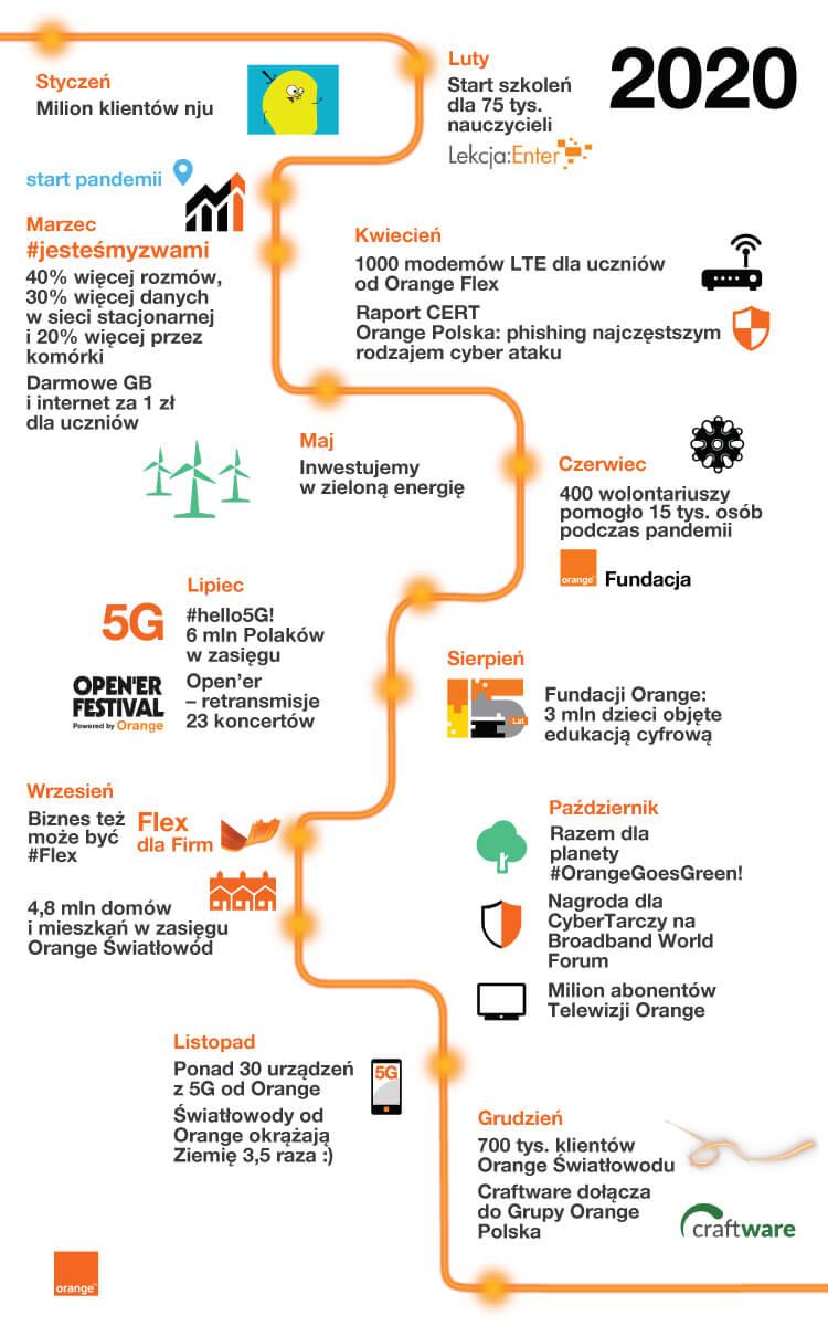 Infografika z podsumowanie 2020 roku w Orange Polska