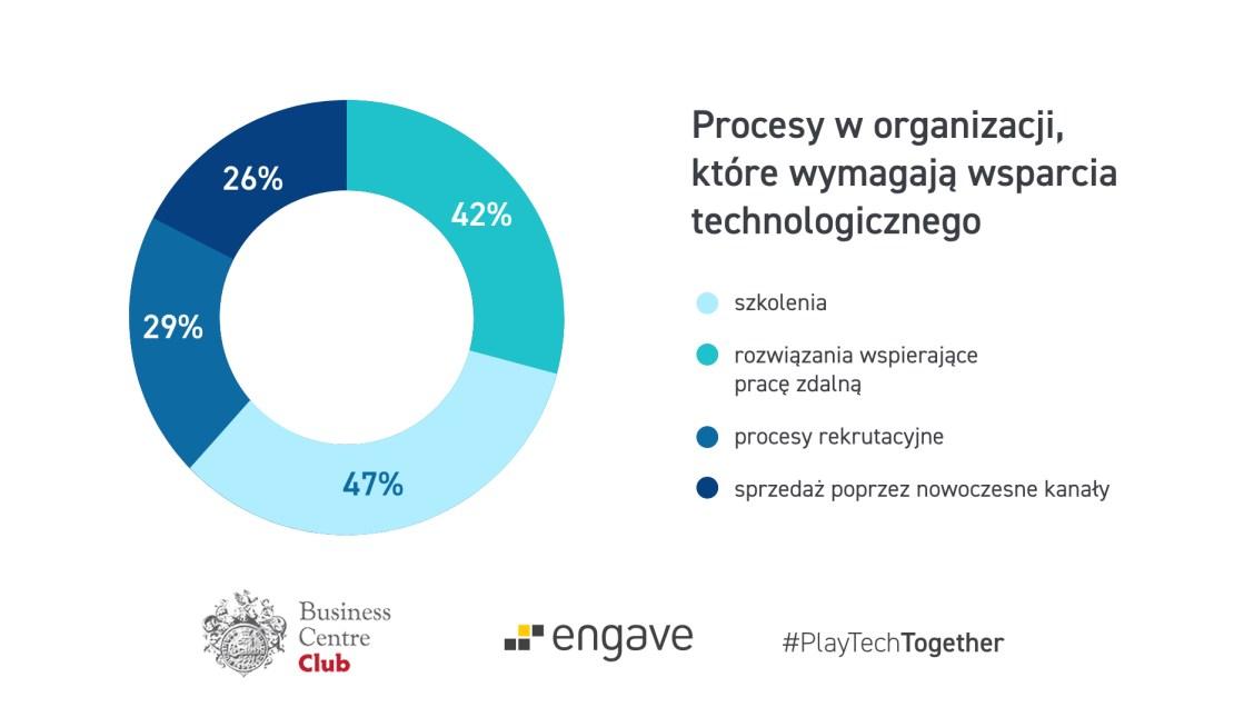 Procesy w organizacji, które wymagaja wsparcia technologicznego