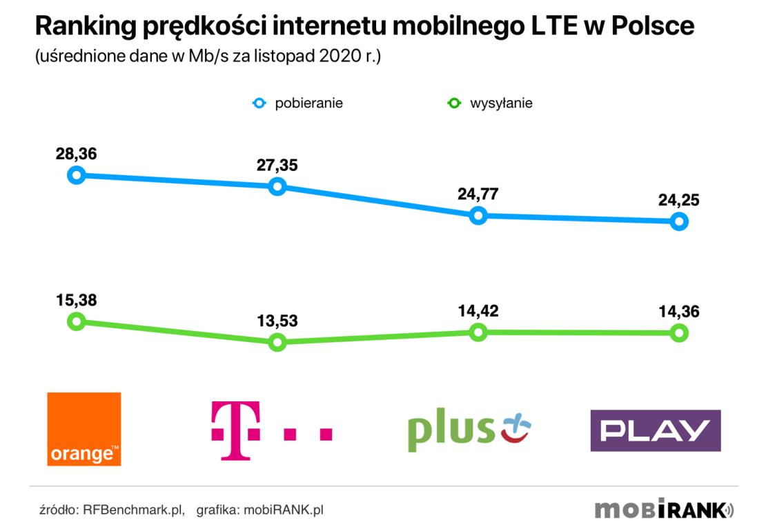 Ranking prędkości internetu mobilnego 4G/LTE polskich operatorów komórkowych (listopad 2020 r.)