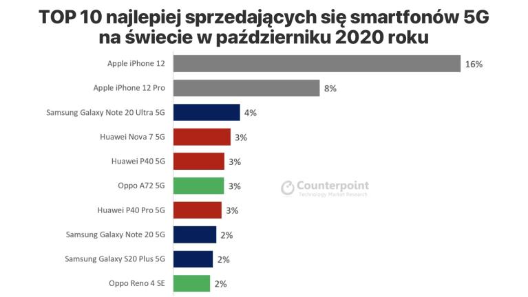TOP 10 smartfonów obsługujących sieć 5G na świecie pod względem sprzedaży w październiku 2020 roku