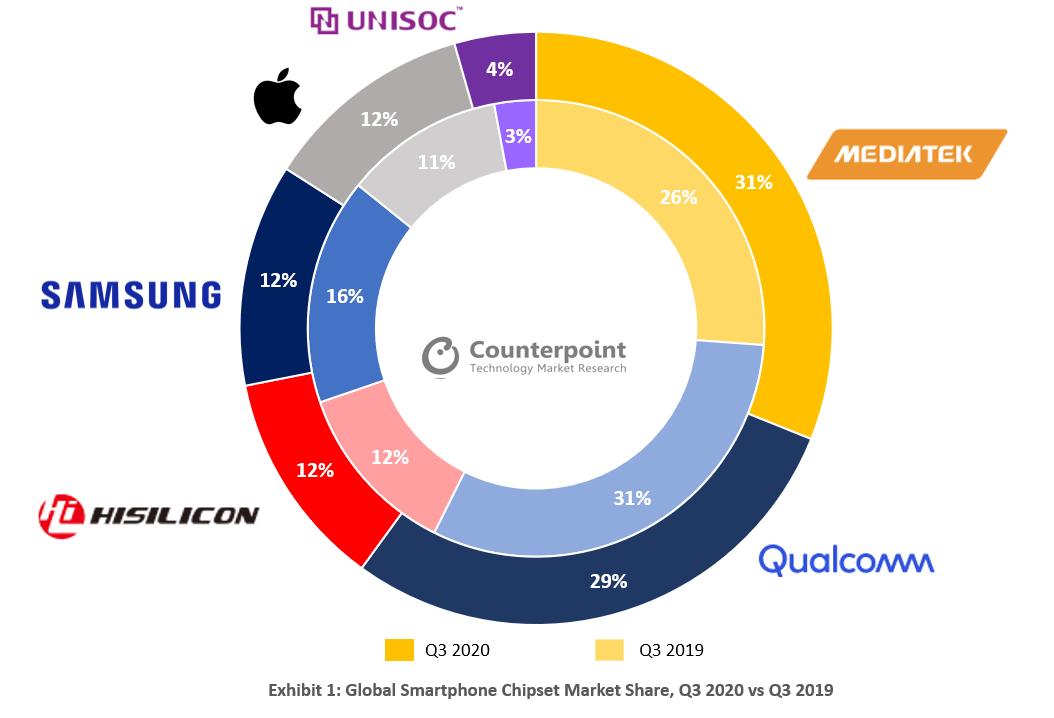 Udział dostawców chipsetów dla smartfonów w 3Q 2020 roku (na świecie) źródło: Counterpoint