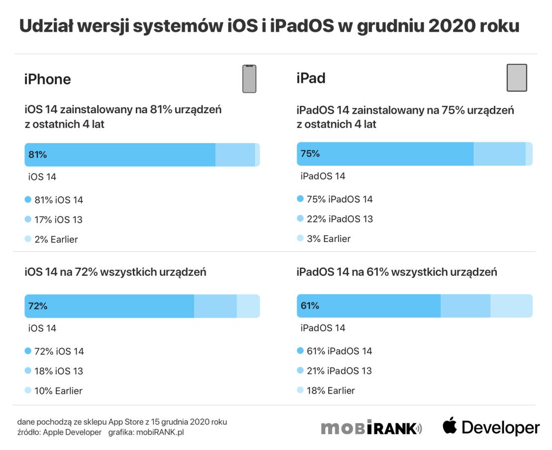 Udział wersji systemu iOS i iPadOS w grudniu 2020 roku