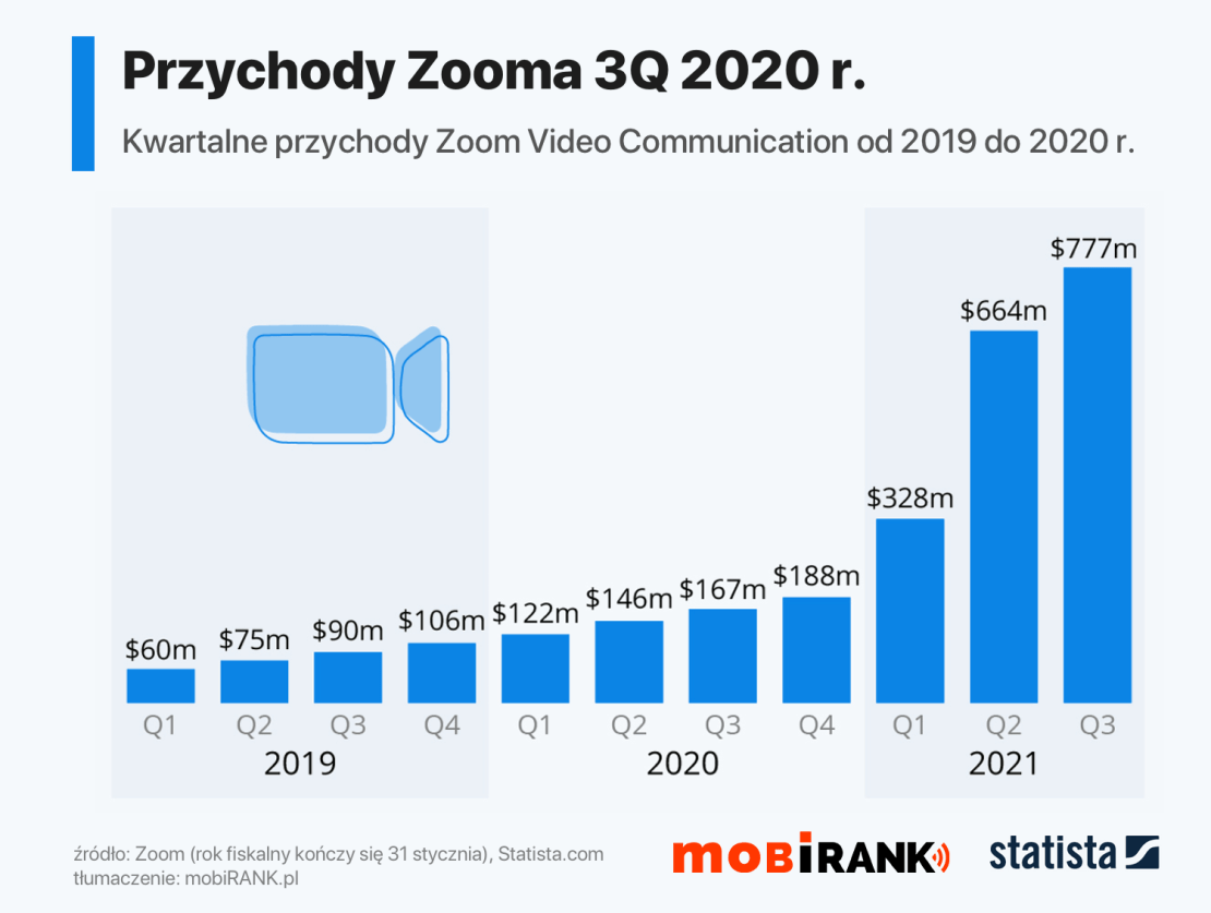 Przychody komunikatora Zoom od 2019 do 3Q 2020 roku