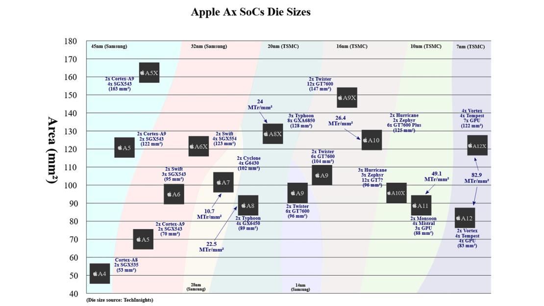 Apple Ax SoC Evolution Timeline