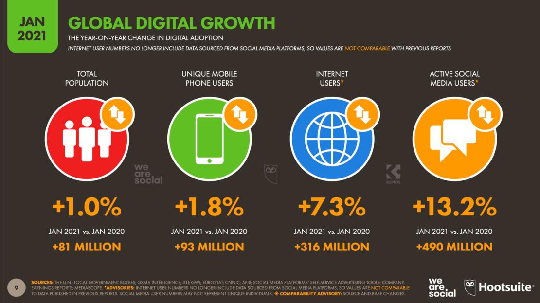 Wzrosty w świecie cyfrowym w 2021 roku