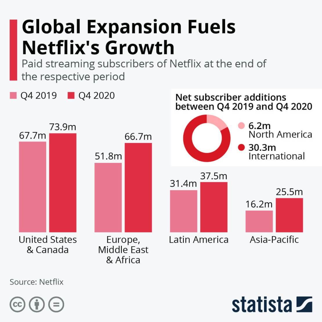 Liczba użytkowników serwisu Netflix wg regionów na świecie 4Q 2020