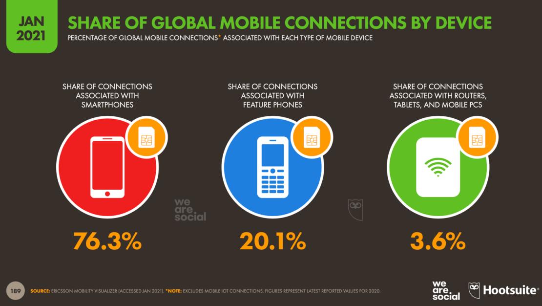Połączenia mobilne wg typu urządzeń (świat 2021 r.)