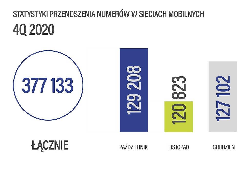Przenoszenie numerów mobilnych 4Q 2020 r.