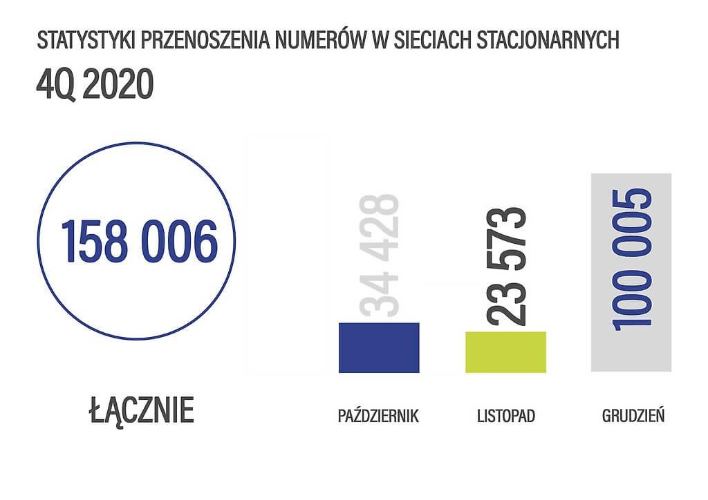 Przenoszenie numerów stacjonarnych 4Q 2020 r.