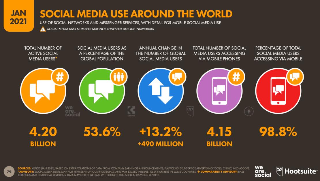 Social media na świecie w 2021 roku