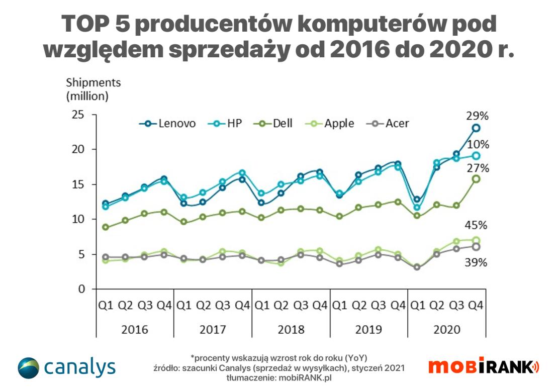 TOP 5 producentów komputerów PC pod wzgledem sprzedaży od 2016 do 2020 roku (kwartalnie)