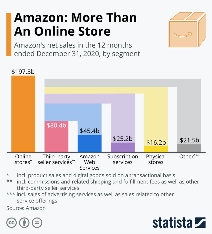 wykres: Amazon to więcej niż sklep online