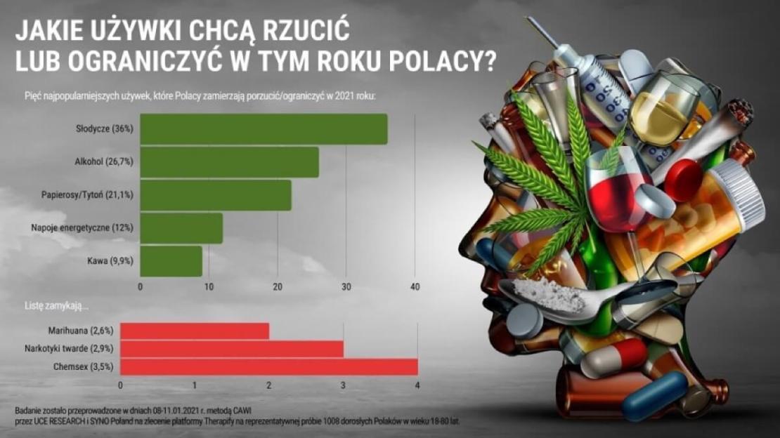 Jakie używki chcą rzucić /ograniczyć Polacy w 2021 roku?