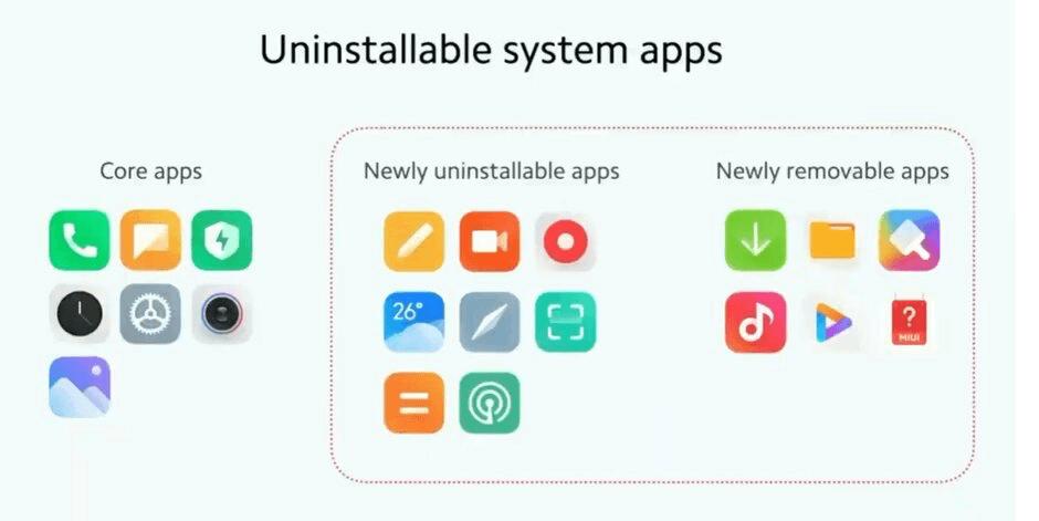 Aplikacja systemowe, które odinstalujesz pod MIUI 12.5
