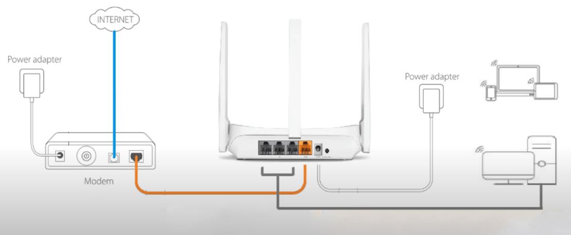 Fizyczne podłączenie routera Mercusys MW305R