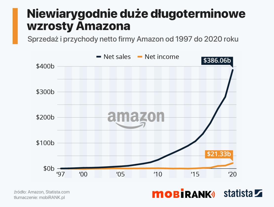 Wykres: Przychody i sprzedaż firmy Amazon (1997-2021)