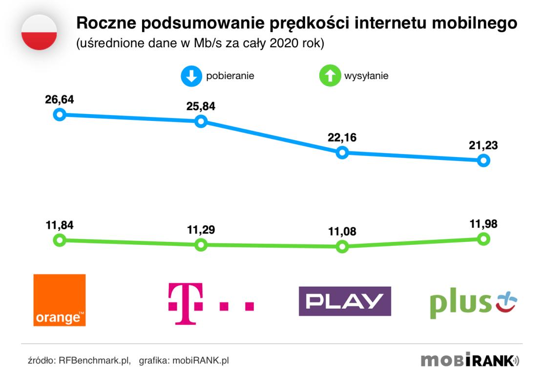 Podsumowanie prędkości internetu mobilnego w Polsce w 2020 roku u polskich operatorów komórkowych