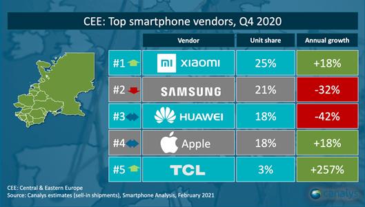 TOP 5 producentów smartfonów w CEE (dostawy w 4Q 2020 r.)