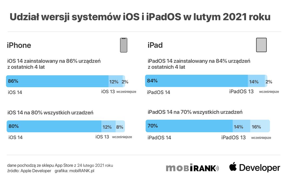 Udział systemów iOS 14 i iPadOS 14 w lutym 2021 roku