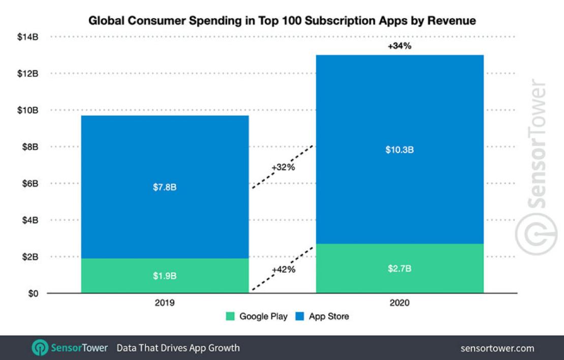 Zarobki TOP 100 najpopularniejszych aplikacji w sklepach App Store i Google Play (2020)
